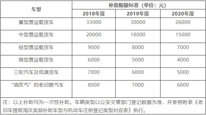 西安高排放标准柴油货车提前报废最高可获33000元政府