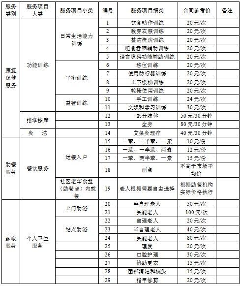 合肥政府购买居家养老服务项目清单